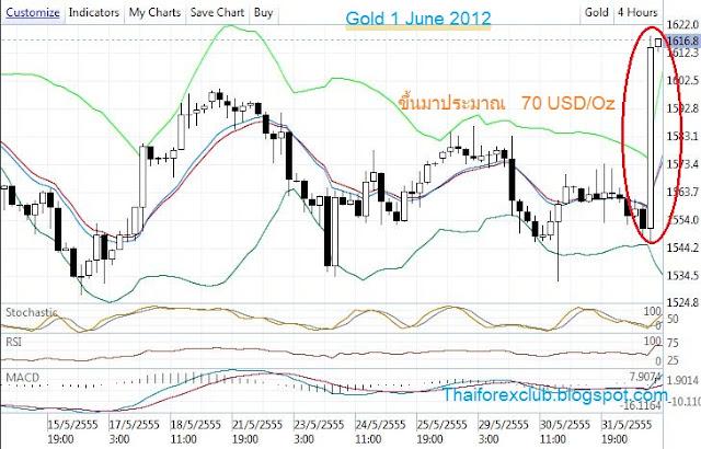 ทองคำ กับ QE
