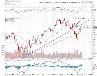 Bearish Engulfing Pattern on IWM
