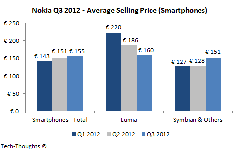 Nokia Smartphone ASP - Q3 2012