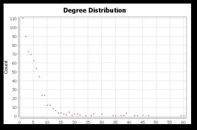 Distribución del grado de los nodos