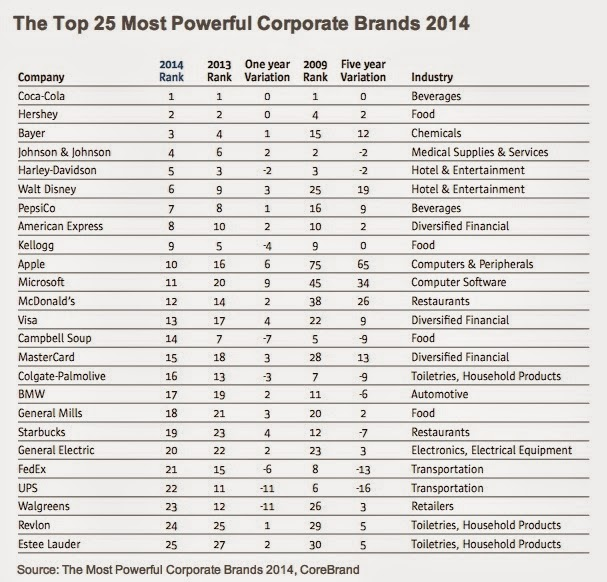 The top 25 Most Powerful Corporate Brands 2014