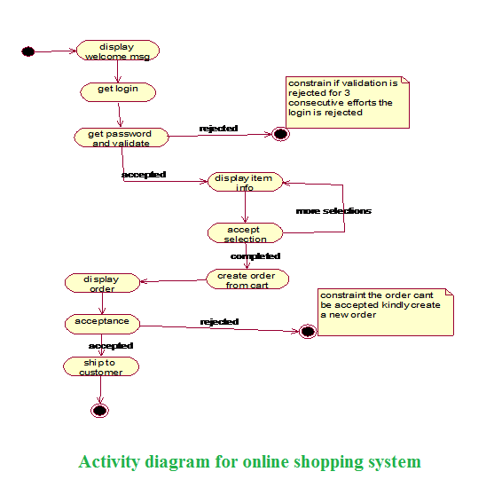 Net lo Java Activity Diagram
