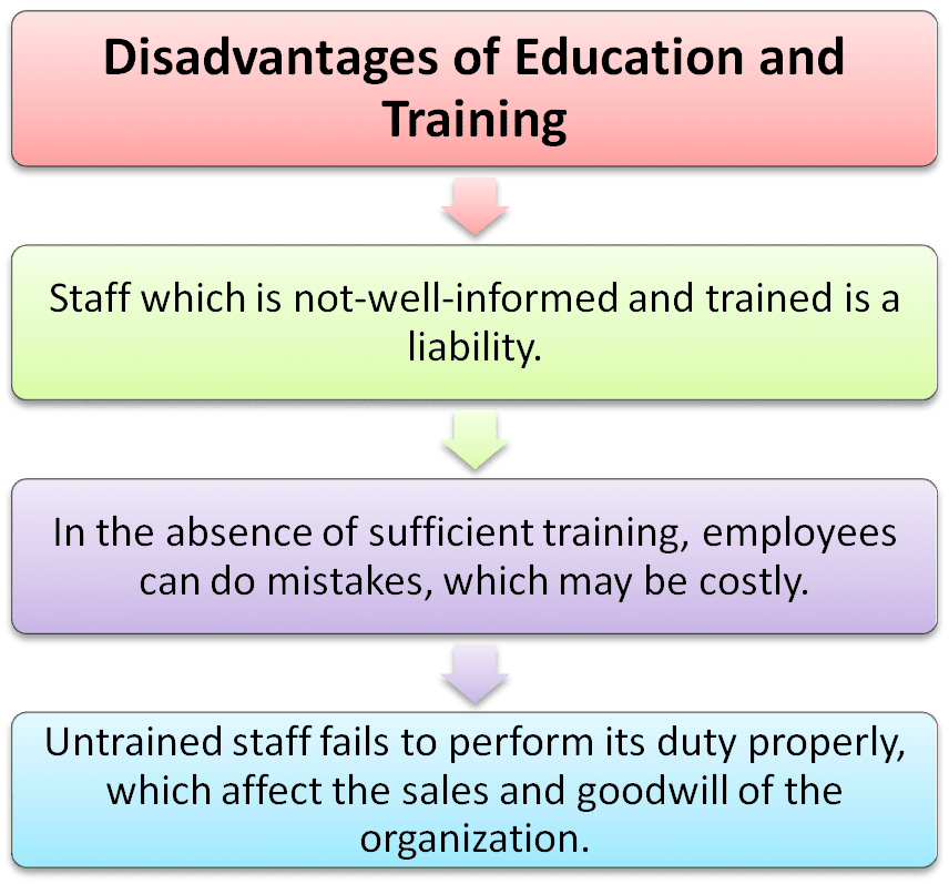 Disadvantages of education and training