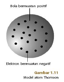 Model Teori Atom Thomson