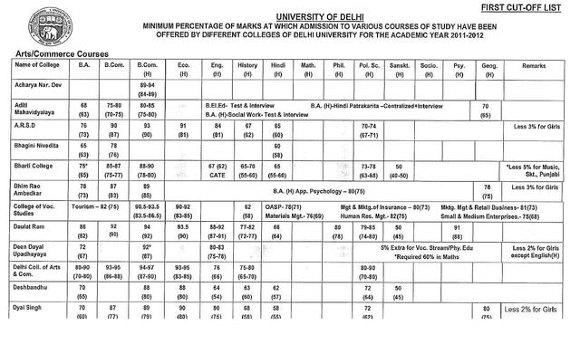 Delhi University Cut Off List 2012