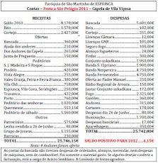 """APRESENTADAS AS CONTAS DA FESTA DE S. PELÁGIO 2011 COM UM  """" INCRÍVEL """" SALDO DE 4.15 EUROS"""