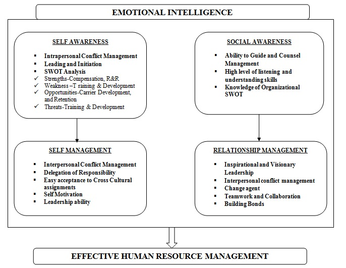 the role of cultural intelligence in effective leadership essay Developing cultural intelligence for leadership find out what cultural intelligence (cq) a leadership or management role anywhere in the world and how you can make them more effective and efficient 4 weeks.