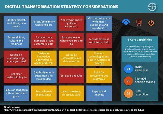 Digital transformation strategy considerations