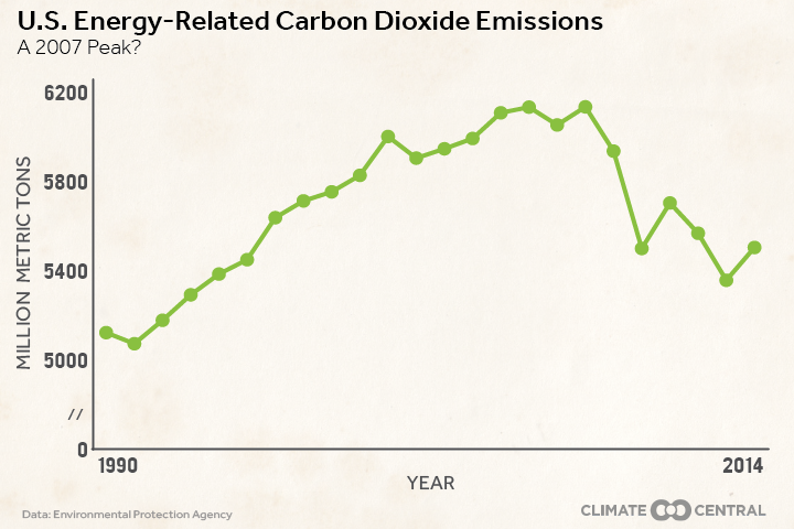 U.S. Energy-Related Carbon Dioxide Emissions (Credit: climatecentral.org / EPA) Click to Enlarge.