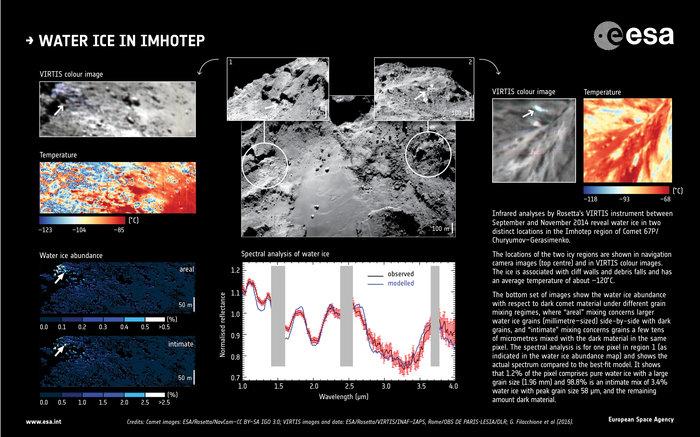 Hielo de agua en Imhotep, una región del cometa 67P/Churyumov–Gerasimenko