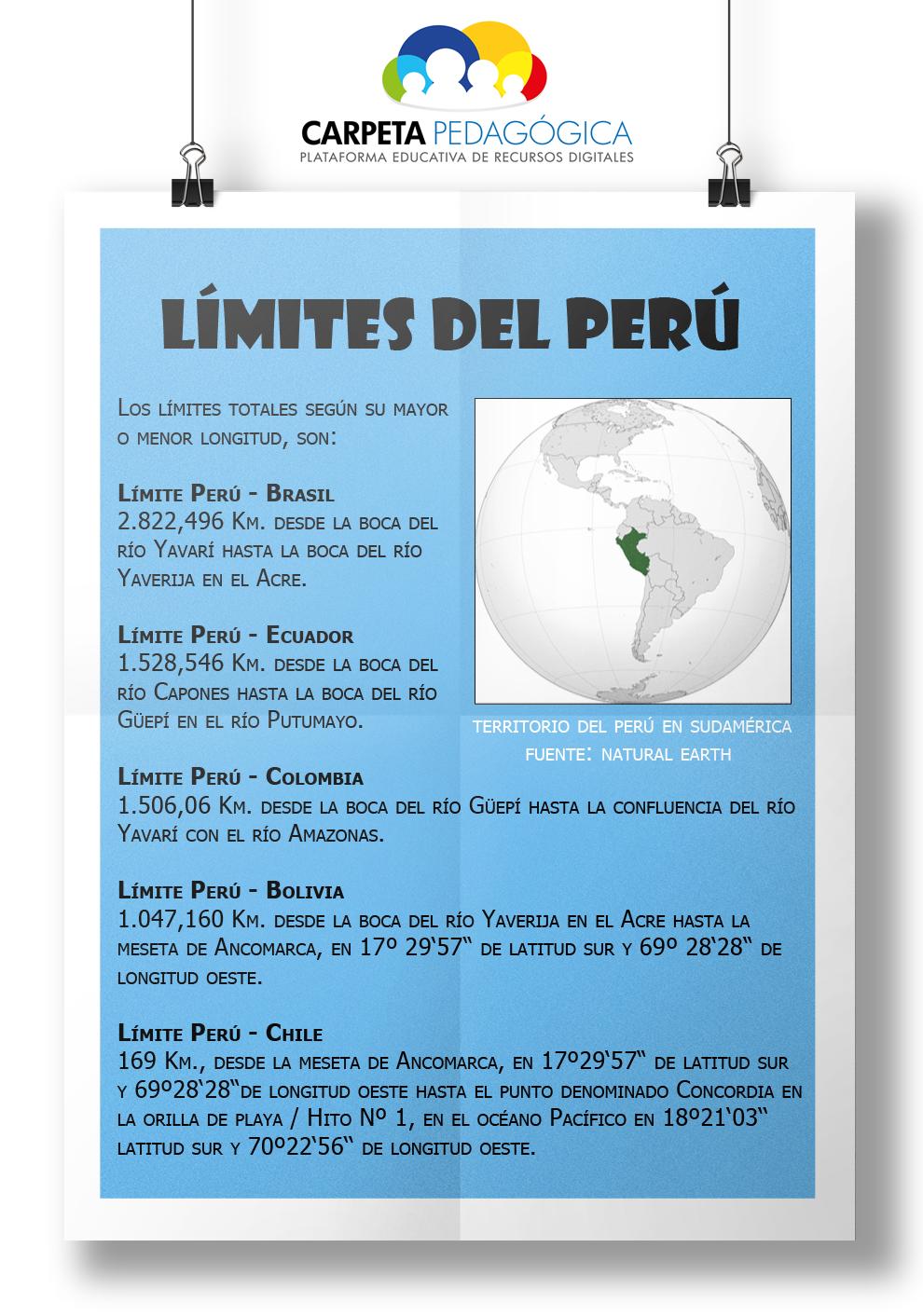 Límites del Perú