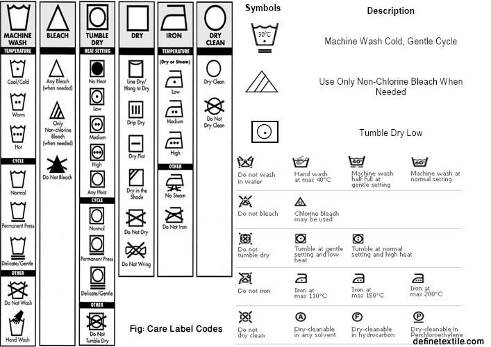 Label define textile - Instructions de lavage symboles ...
