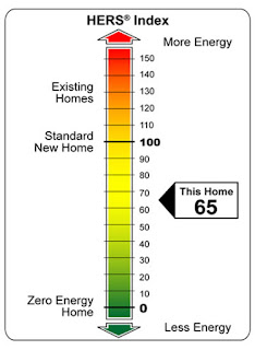 Making Sense of Home Energy Ratings