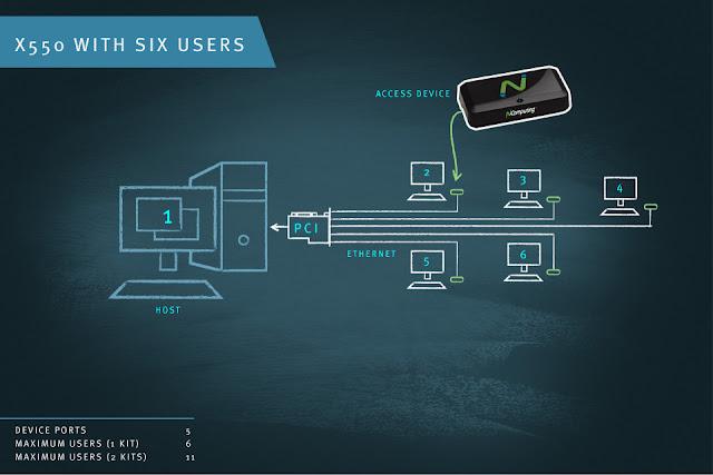 NComputing X550 6 người dùng