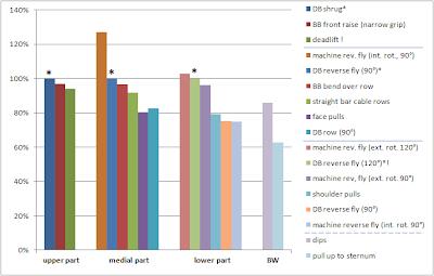 Mesures EMG pour différents exercices qui ciblent les 3 parties des trapèzes