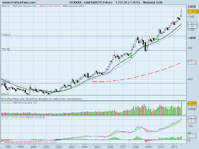 Analisis tecnico del futuro del oro a 29 de agosto de 2011