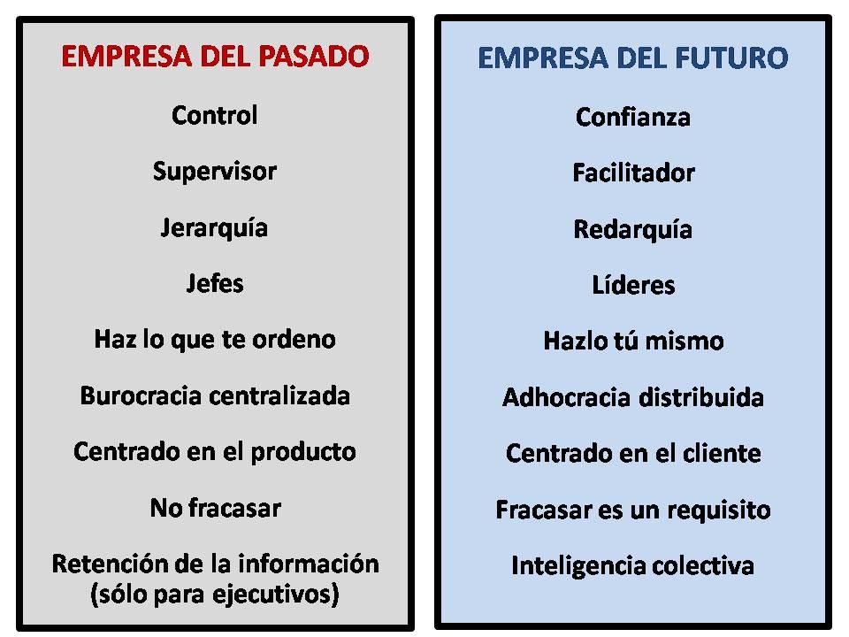 Empresa del Futuro