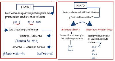 http://cplosangeles.juntaextremadura.net/web/lengua_tercer_ciclo/ortografia/tilde_hiatos/hiato01.htm