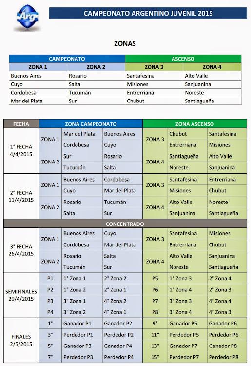 Fixture del Campeonato Argentino Juvenil 2015