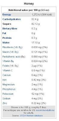 kandungan nutrisi madu