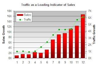 Cara Meningkatkan Penjualan Online : Internet Tips