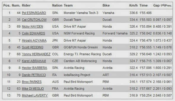 Hasil Kualifikasi Q1 MotoGP Qatar 2014
