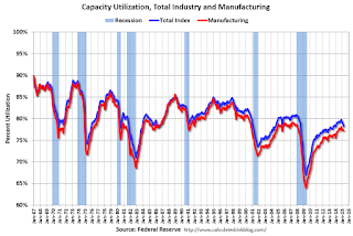 Fed: Industrial Production decreased 0.3% in April