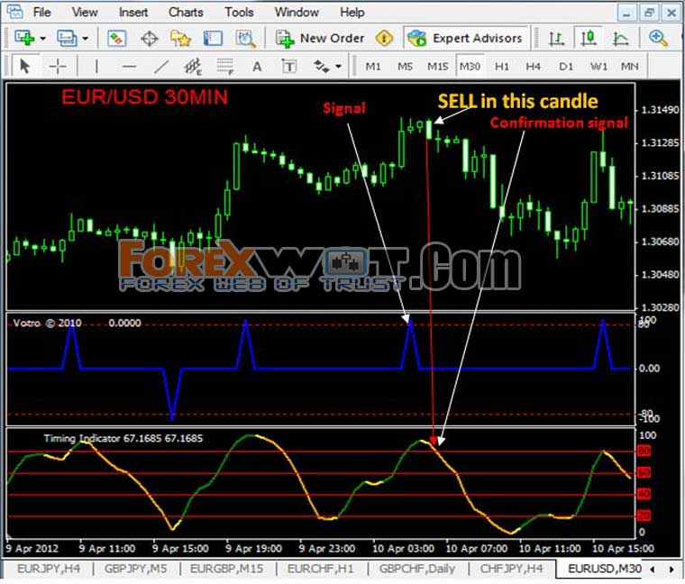 forex trading across multiple time framestop currency traders in forex infographic best forex trading it searches all the currency pairs for its users at
