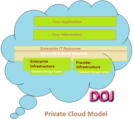 Private Cloud Model in Cloud Computing
