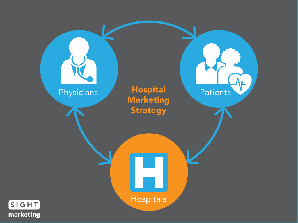 Hospital Quality Drives Physician + Patient Relationships ...