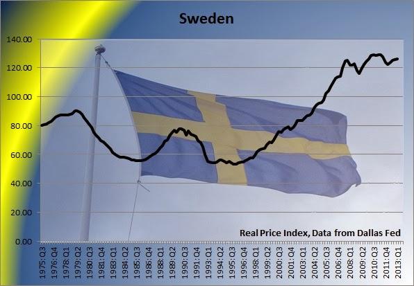 http://4.bp.blogspot.com/-TlMB5i4bork/UqTBbi6MoSI/AAAAAAAAAbE/UQnz1jsXaEU/s1600/Sweden+housing+bubble+home+price+chart.jpg