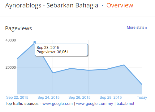Pencapaian Terbaik Dalam Berblog PV Sehari Cecah 38,000