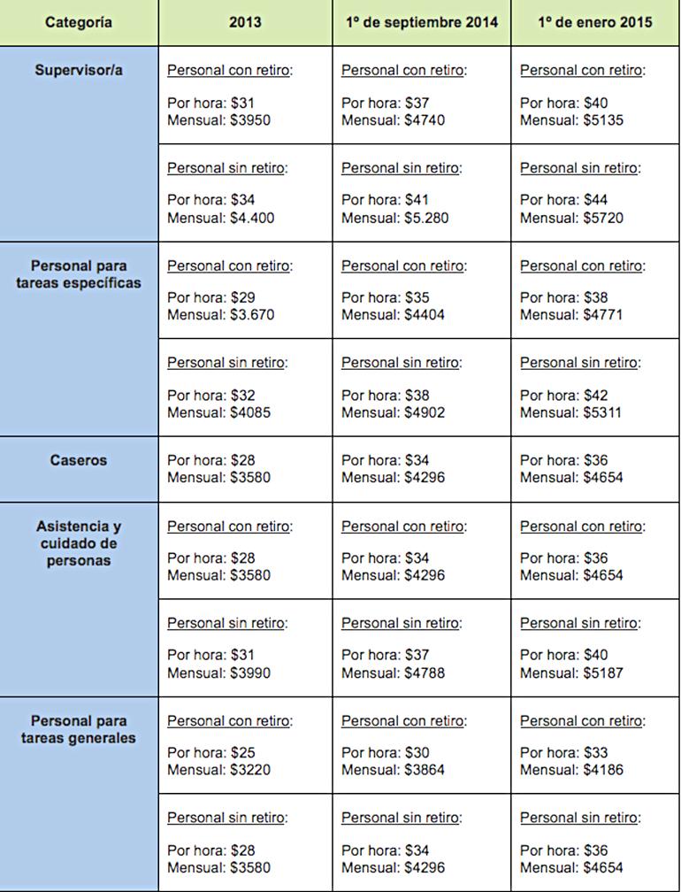 Personal Doméstico: Aumento de Sueldos Septiembre 2014 y Enero 2015.