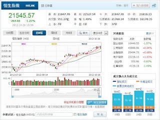 中国株コバンザメ投資 香港ハンセン指数1026
