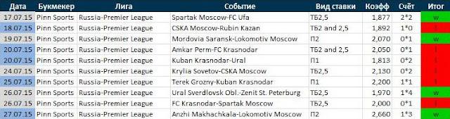 stavki-Jule-2015-statistika