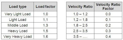 factor of load and velocity ratio