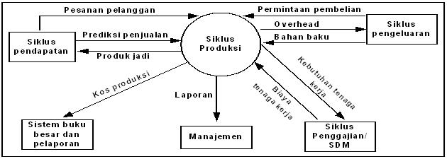Sistem informasi akuntansi siklus produksi as2013c stei sebi diagram konteks siklus produksi ccuart Gallery