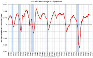 Year-over-year change employment