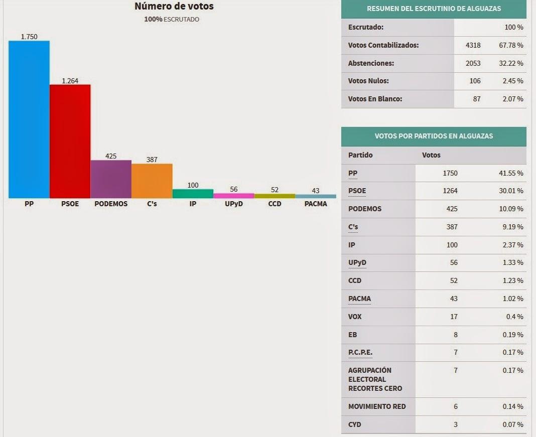 Mirador de alguazas incertidumbre en alguazas tras los for Resultados electorales mir