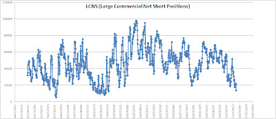 LCNS Net Short Positions Silver