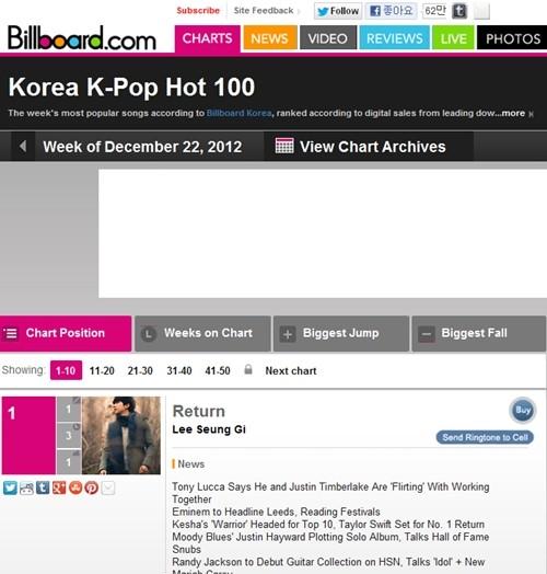 Lee Seunggi Puncaki Billboard Korea K-Pop 100