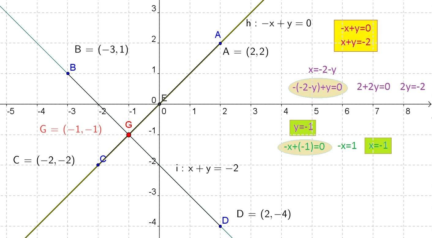 graficas geometria: