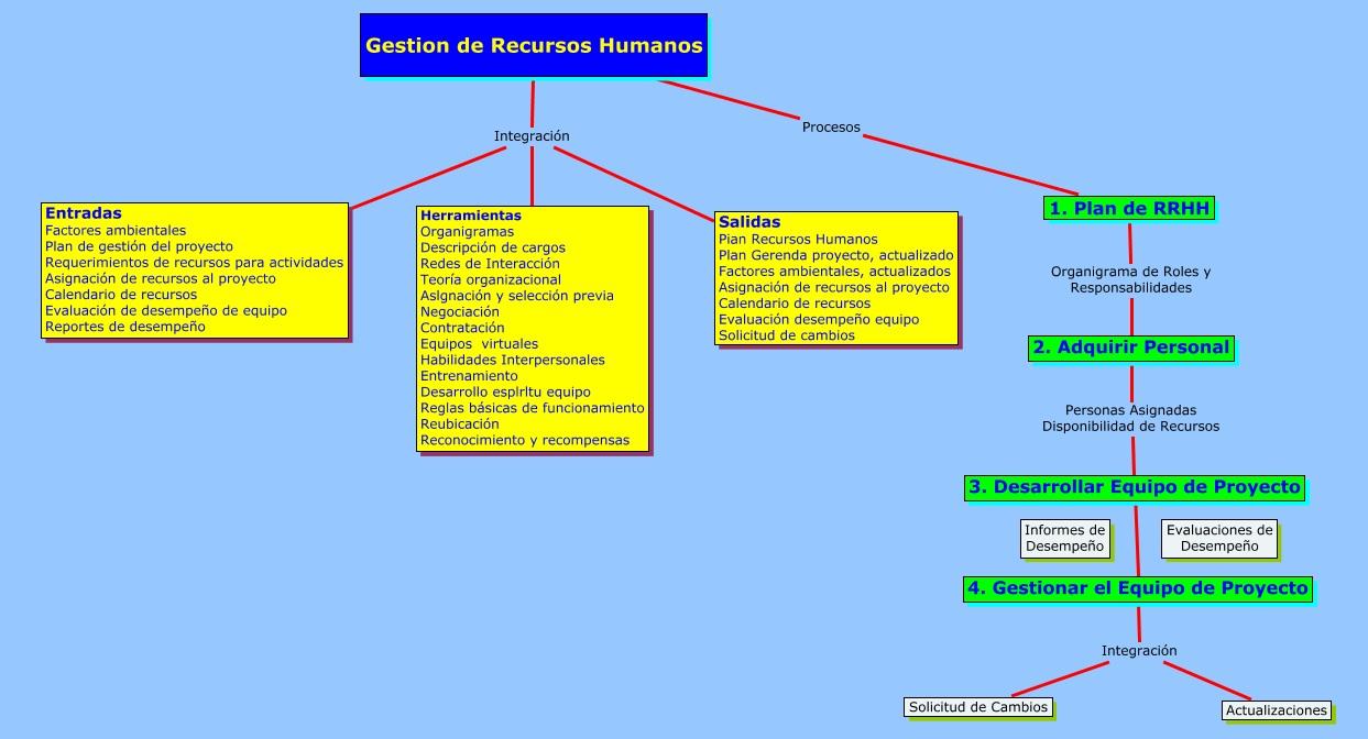 roles y responsabilidades los recursos humanos