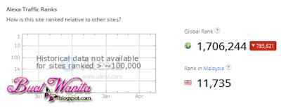 Alexa Rank. Akhirnya. Pageviews Buat Wanita Melepasi 1,000,000. Pageviews Blog Sejuta.