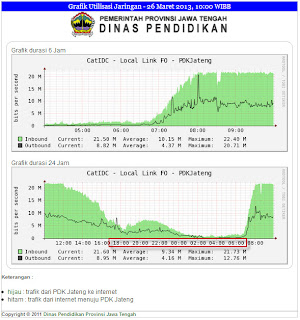 Waktu Tercepat Entry Data Online