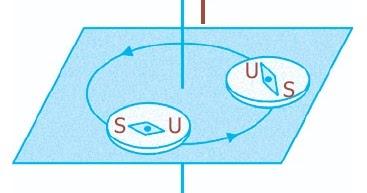 Medan Magnet Di Sekitar Arus Listrik Induksi Penghantar
