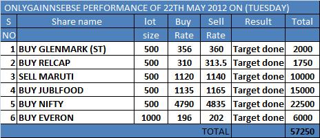 ONLYGAIN PERFORMANCE OF 23TH MAY 2012 ON (WEDNESDAY)..