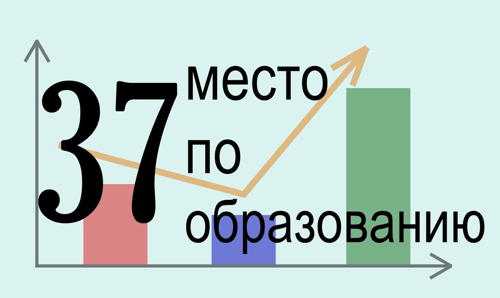 Образование в Сербии