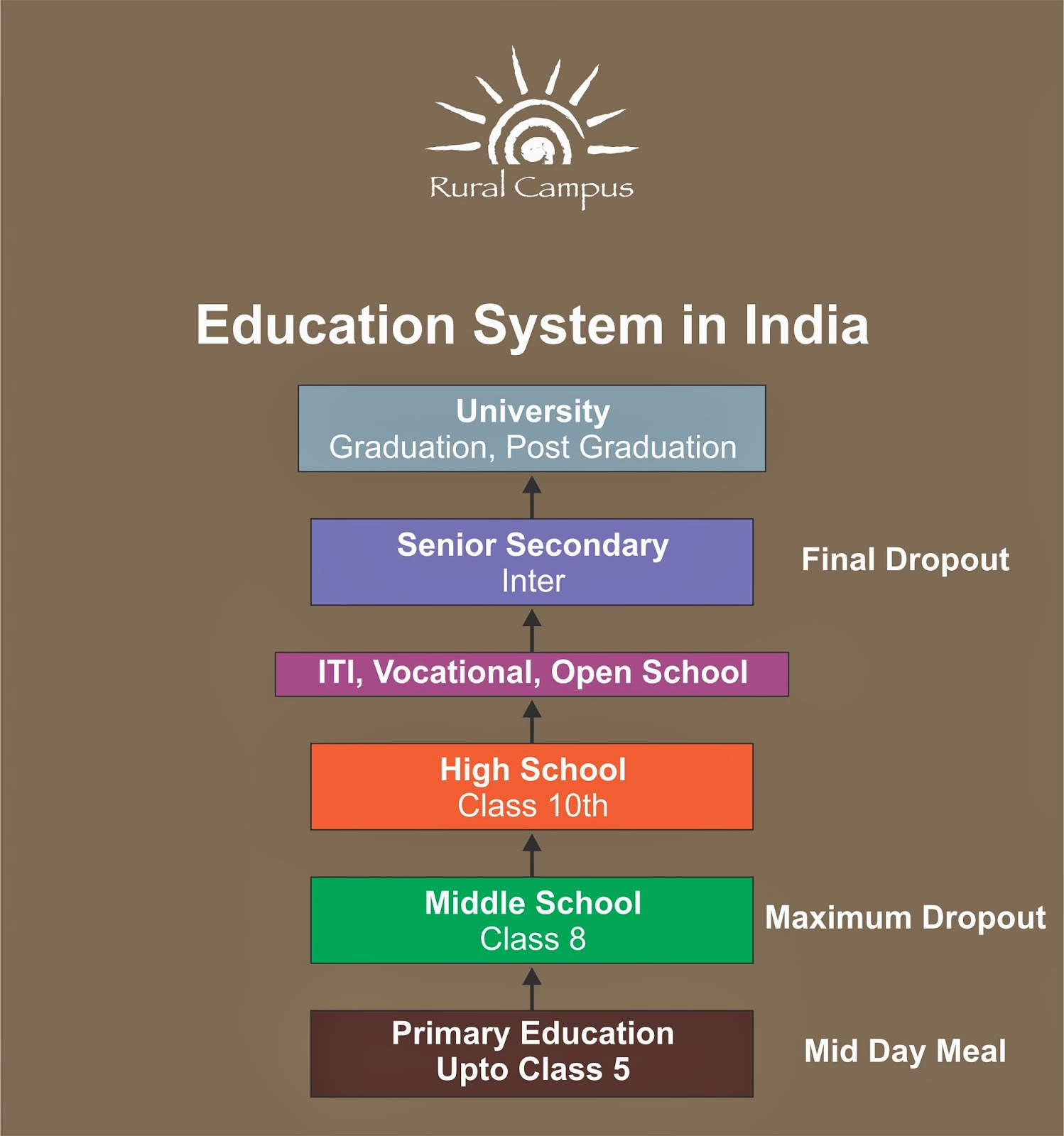 education system in india While quantitatively india is inching closer to universal education, the quality of its education has been questioned particularly in its government run school systemwhile more than 95 percent of children attend primary school, just 40 percent of indian adolescents attend secondary school (grades 9-12.