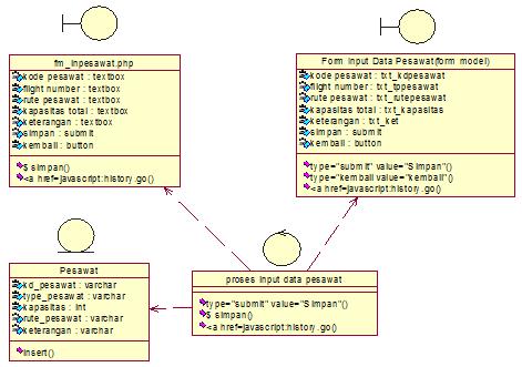 Main Class Diagram input data pesawat